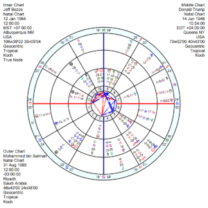 Washington Post Gemini Horoscope
