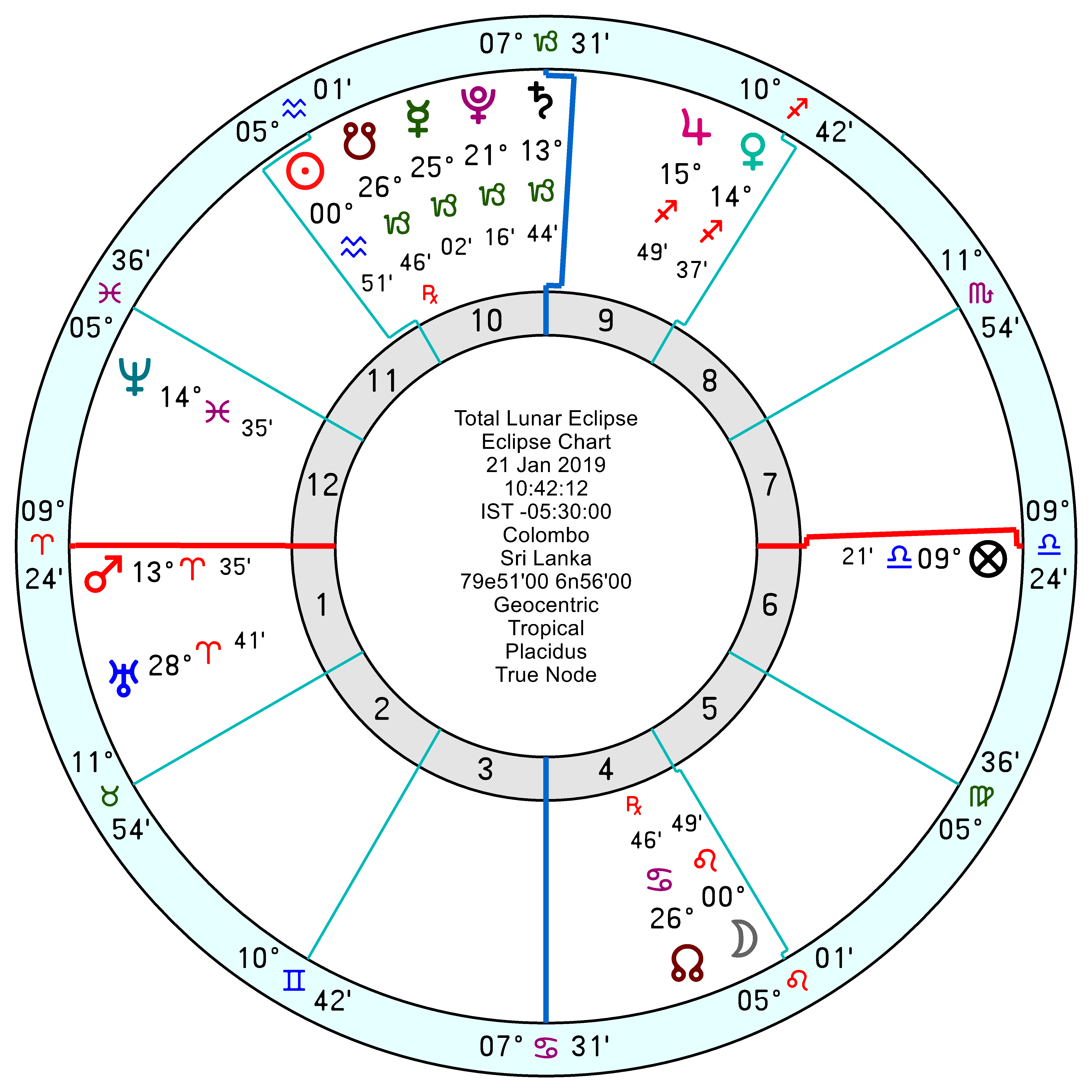 Heliacal Rising Star Astrology