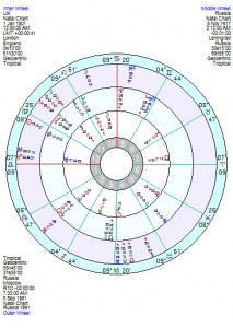 Tri chart UK Russia