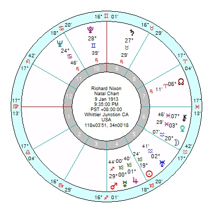 Astrology of Today's News – Page 169 – Astroinform with