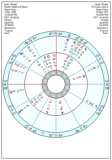 A Spanish Royal dust up – Astroinform with Marjorie Orr