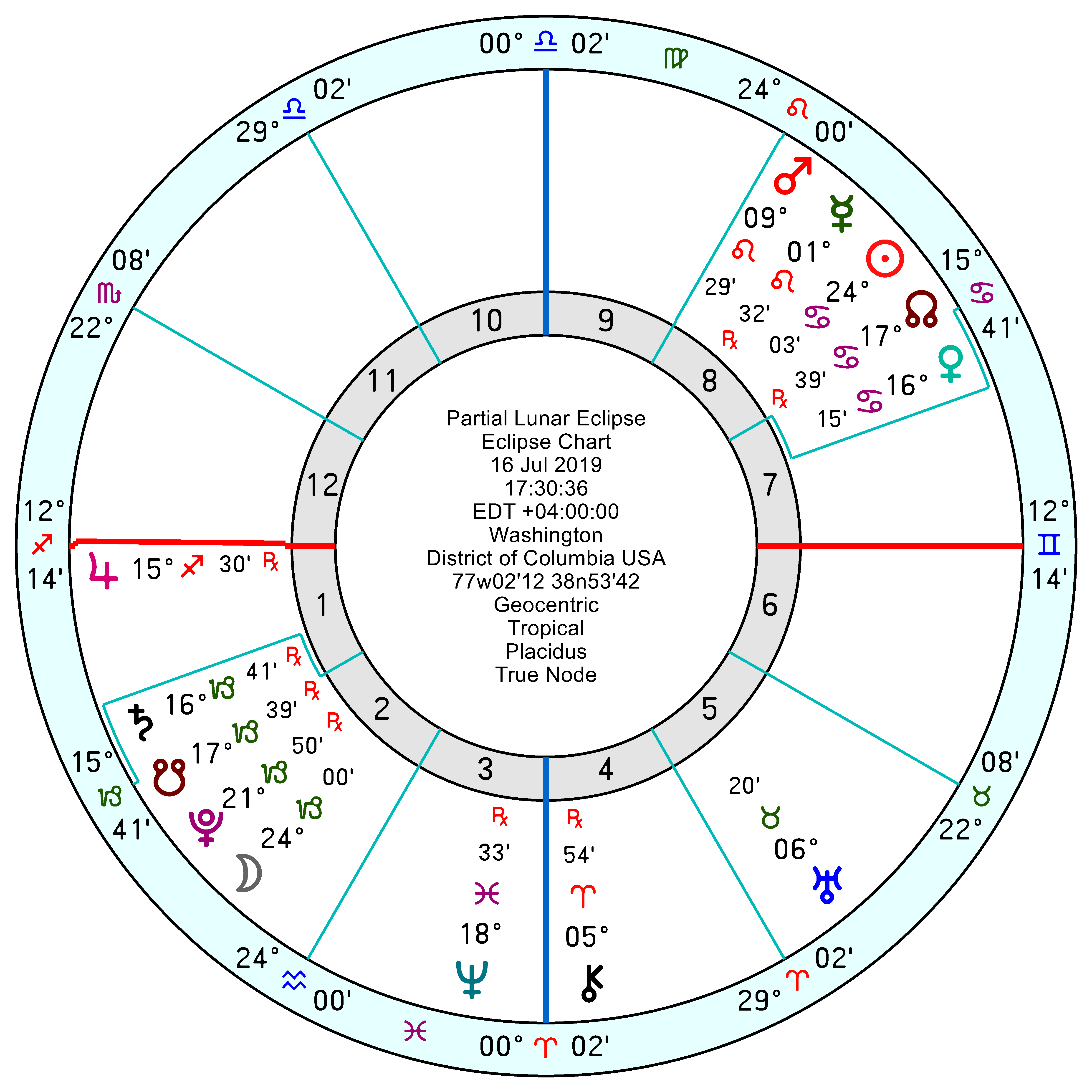 Astrology of Today's News – Page 15 – Astroinform with