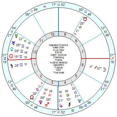 July 2020 solar eclipse astrology