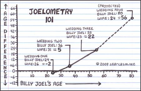Billy Joel marriage graph