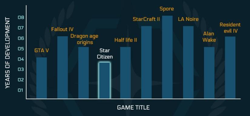 bar chart development time comparison