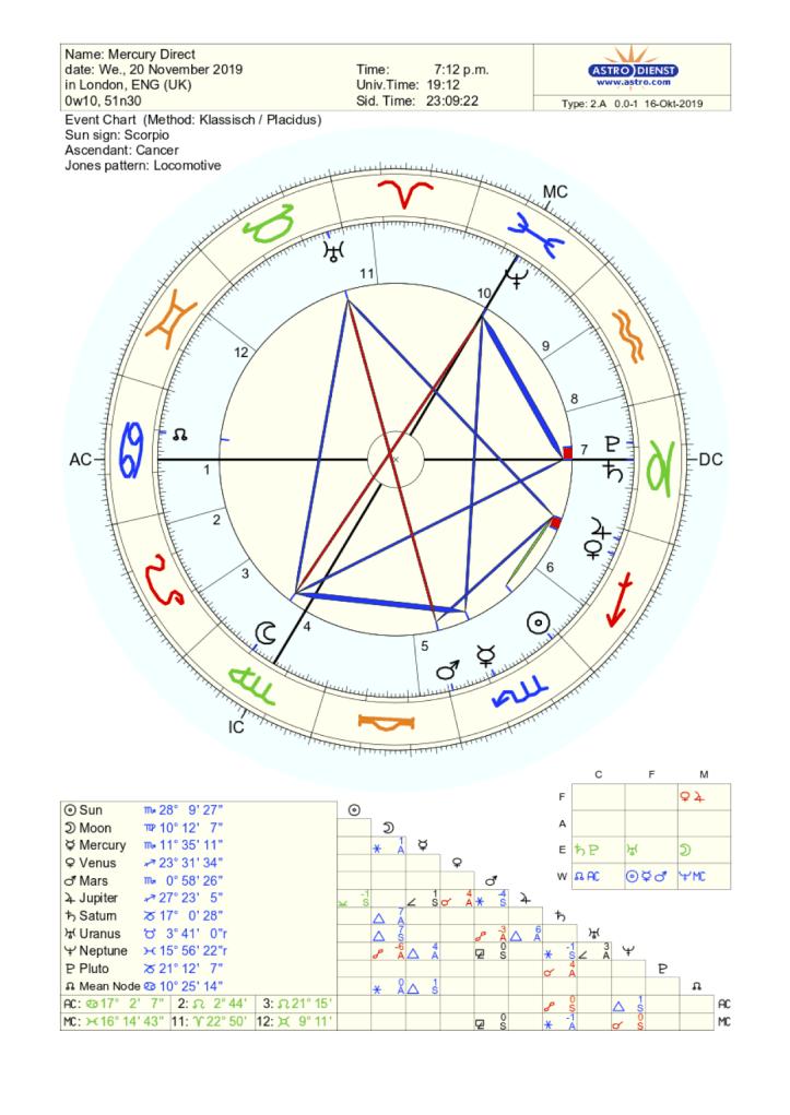 Astrology chart for Mercury Direct November 2019