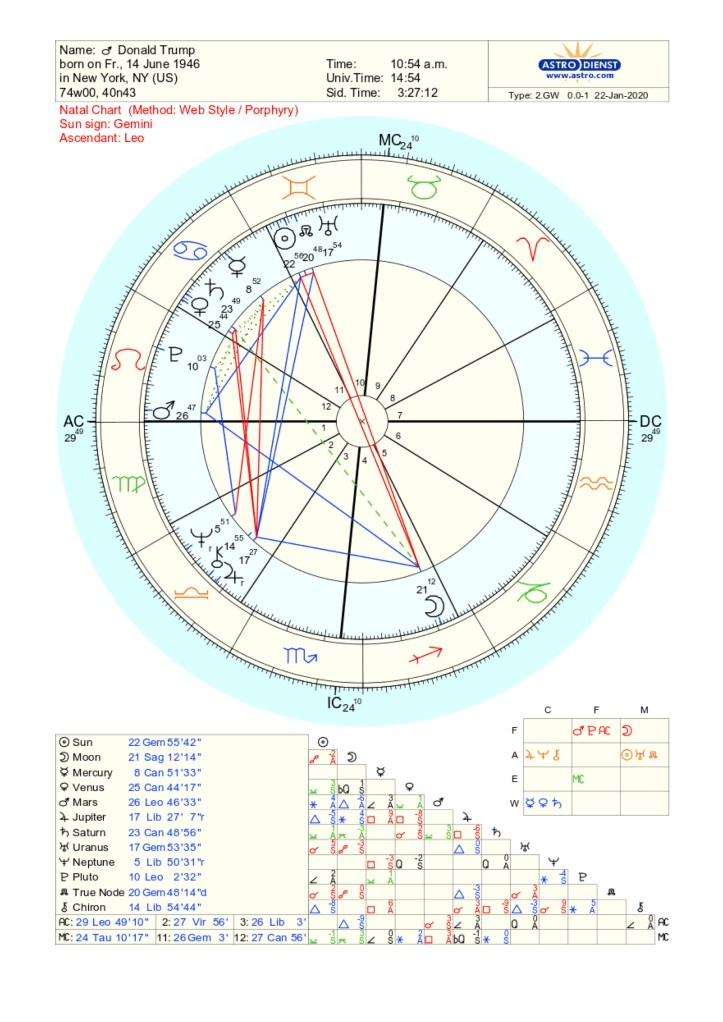 Donald Trump birth chart