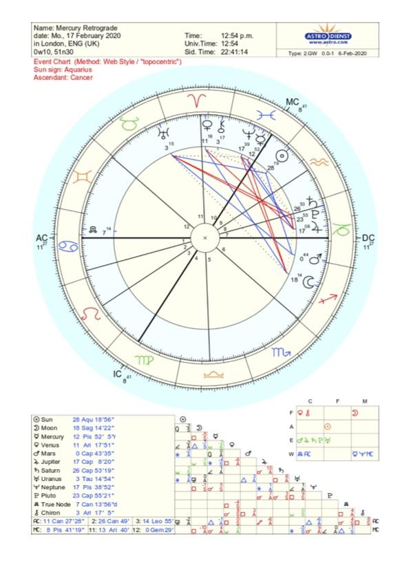 astrology chart mercury retrograde - February 17th 2020
