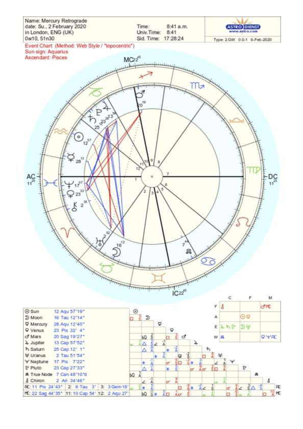 Mercury retrograde shadow phase astrological chart