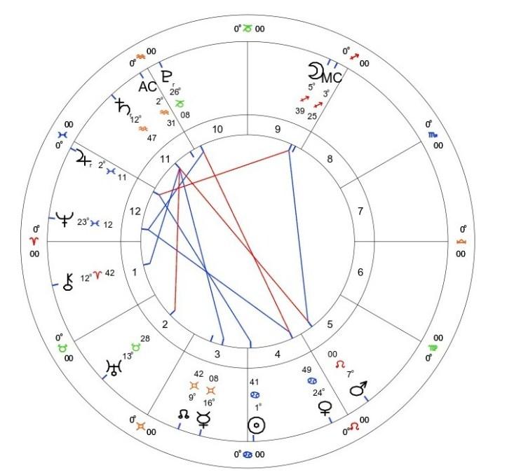 Mercury Retrograde in Gemini: May 29th - June 22nd 2021 2