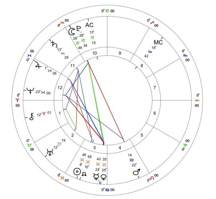 Mercury Retrograde in Gemini: May 29th - June 22nd 2021 1