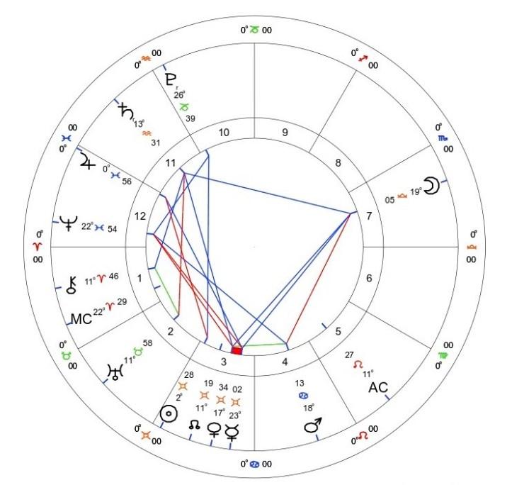 Saturn Retrograde in Aquarius: May 23rd - October 11th 2021 1