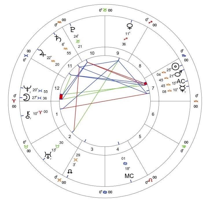 Jupiter Retrograde 2021: 20th June - 18th October 2