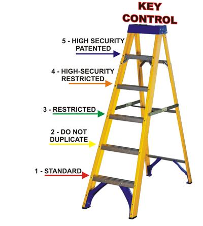 Key Control Ladder