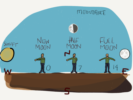 The moon dance helps you learn and understand the phases of the moon