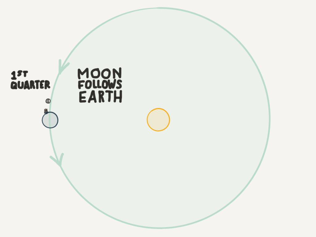 The Moon Teaches You To See Earth S Orbit