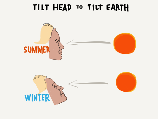 Tilt Head to Tilt Earth – Seasons are caused by a tilted Earth