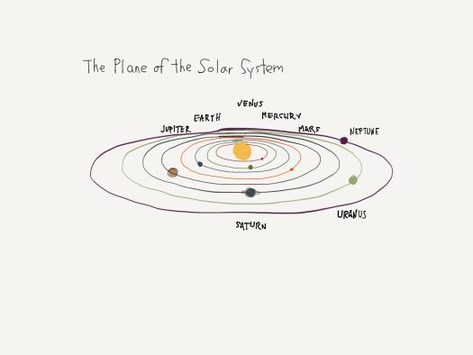 Solar system plane