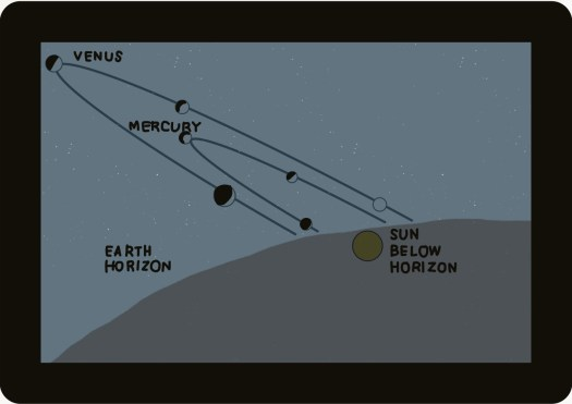 Orbits of Venus and Mercury as seen from earth at sunset