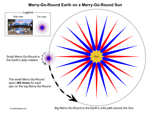 The merry-go-round Earth is on the merry-go-round Sun and these two motions combine to show us different constellations at different seasons of the year