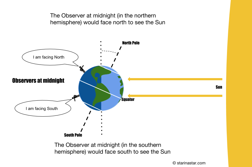 Sun Diagram Quiz Find Wiring Diagram