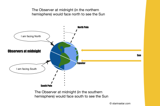 Image of 2 stick figures on the the earth - one in the northern hemisphere, one in the southern hemisphere - looking through the Earth to ward the Sun at midnight