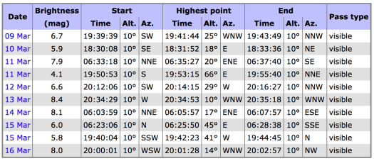 This table shows the visibility and brightness prediction for the Humanity Star satellite