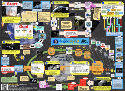 Sugo-Haya2 Hayabusa2 JAXA mission English language version of the board game