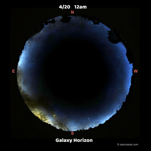 Starinastar.com galaxy horizon visualization. Shows the galaxy plane lined up with the local horizon at midnight on April 20th. This happens every year.