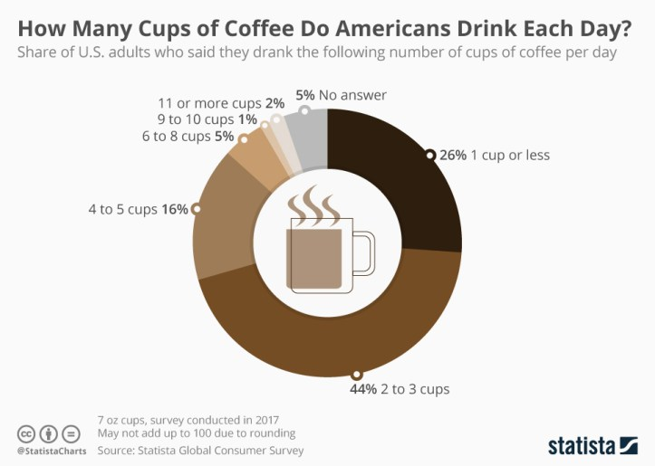 Infographic: How Many Cups of Coffee Do Americans Drink Each Day? | Statista