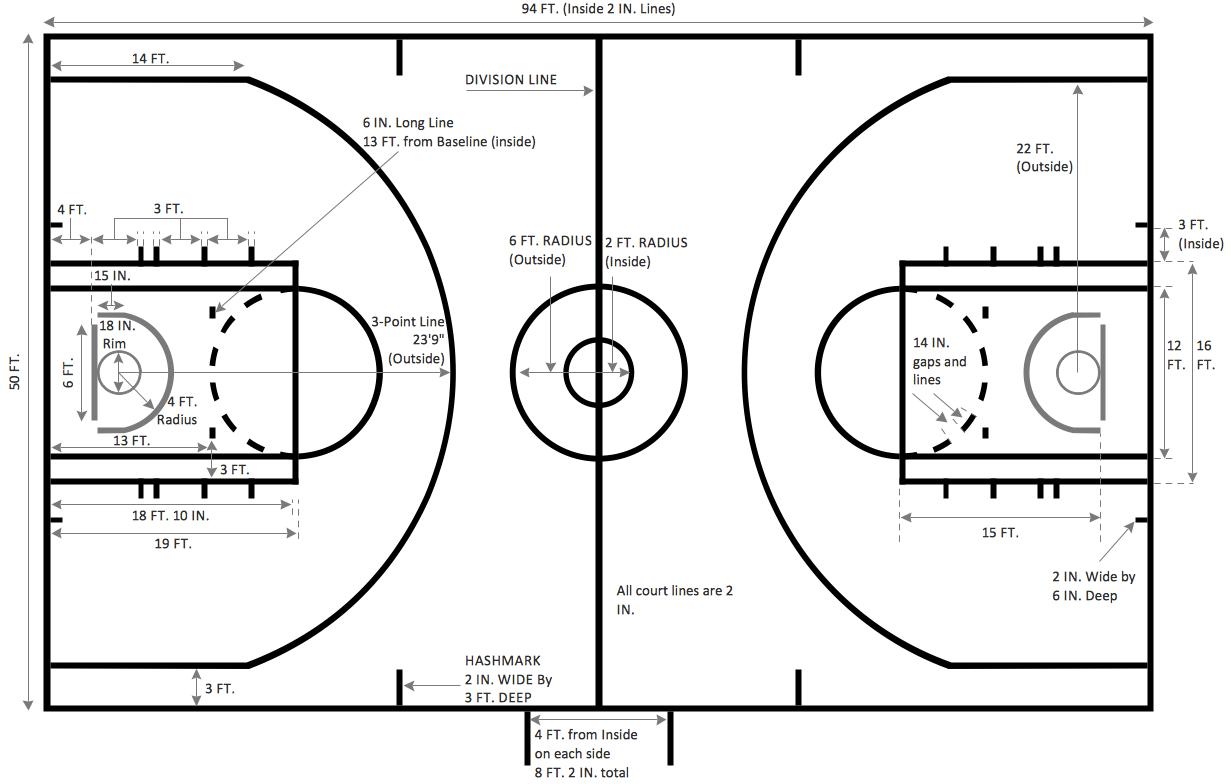 Michael Jordan S Free Throw Line Dunk From A Bird S Eye View