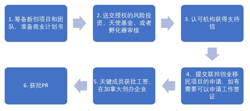 联邦创业移民流程