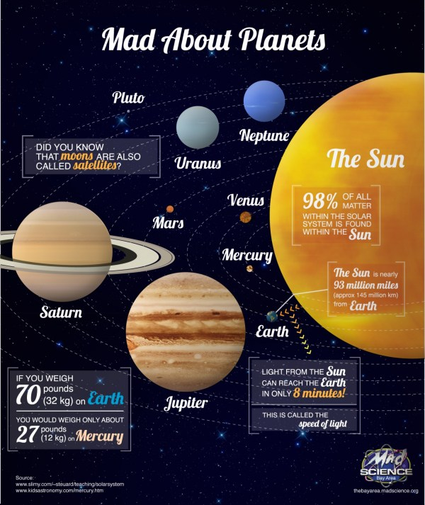 The Planets Our Solar System StarryTrailscom