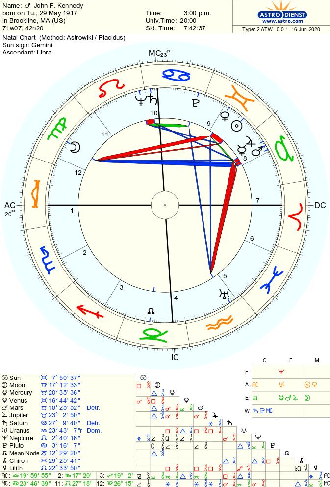 JFK Natal Chart