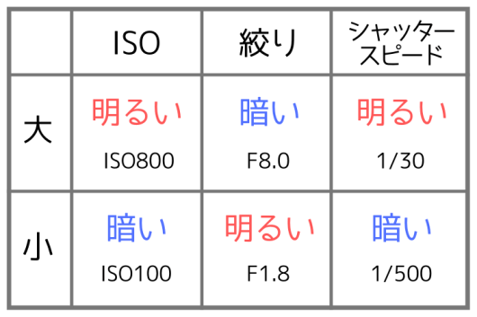 ISO・絞り・シャッタースピードの関係性
