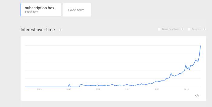 Subscription box trend