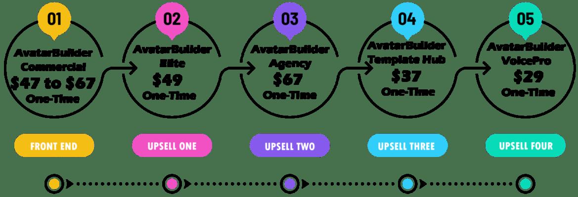 avatarbuilder pricing