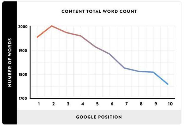 Apply for google adsense - A picture showing a graph - Google SERP vs Word Count