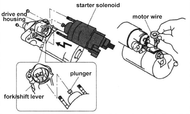 Ford Starter Solenoid Im Stumped Manual Guide