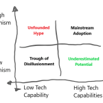 unfounded-hype-vs-underestimated-potential