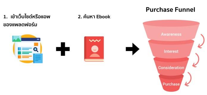 แชร์ประสบการณ์ส่วนตัว แนวทางการพิจารณาช่องทางขาย Ebook ปี 2019