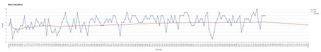statistik tng säsong 6 avsnittsbetyg.png