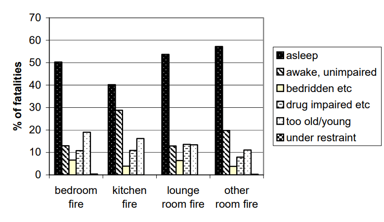 Fire Fatalities by Situation - Fire Safety While You Sleep