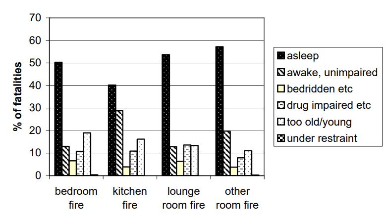 Fire Fatalisties Statistic