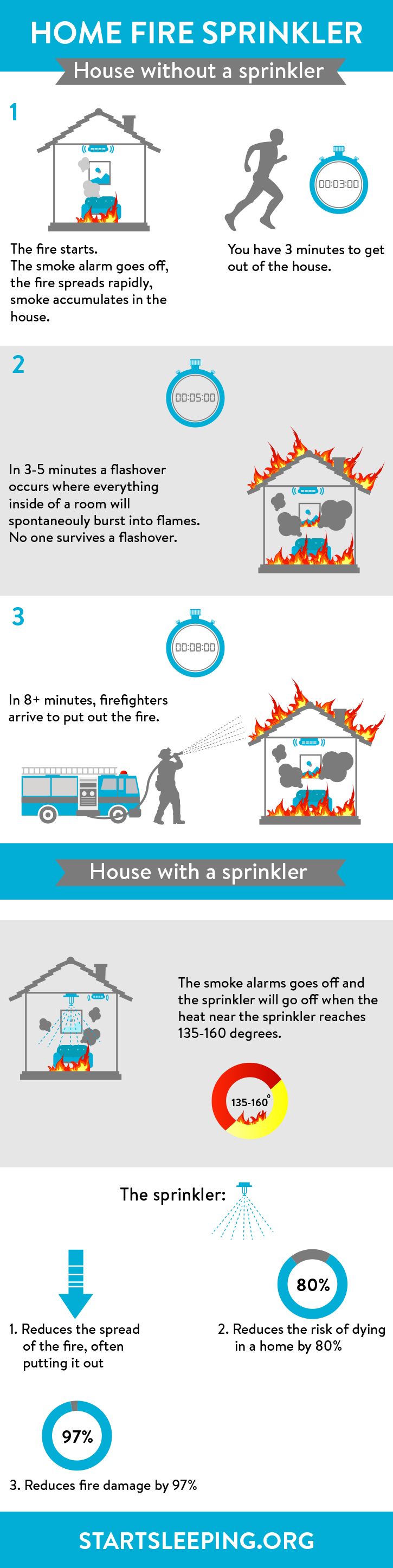 Sleep Fire Safety Infographic - Start Sleeping