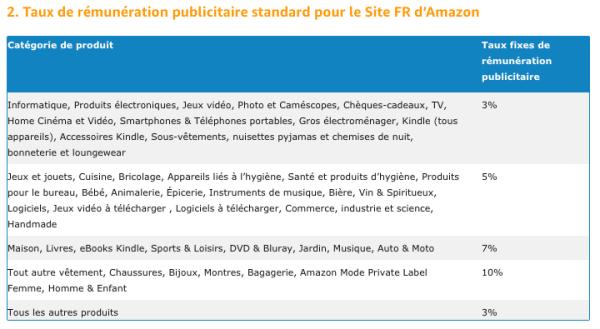 Tableau de commission Amazon France Affiliation