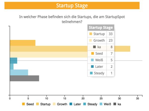 Viele Startups in Bawü sind bereits in der Growth-Phase
