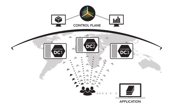 NSONE DNS Startup