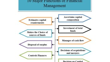 financial management functions