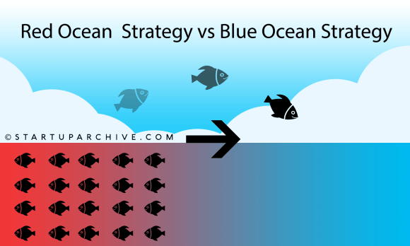 What is blue ocean strategy, an infographic
